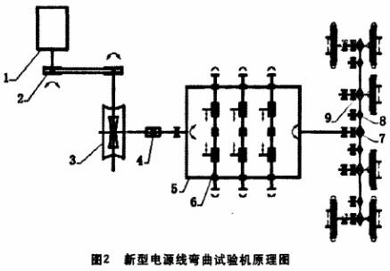 新型电源线弯曲试验机原理及结构图